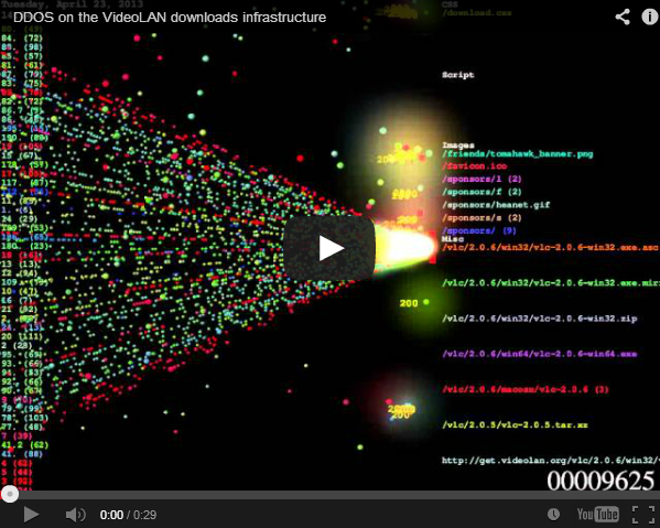 Visualising a DDoS attack