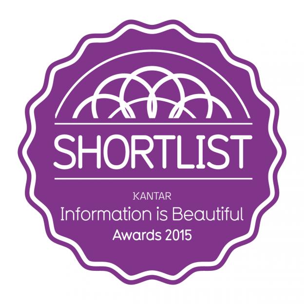 IIB Shortlist