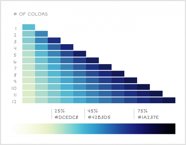 Colour Palettes for Data Visualizations